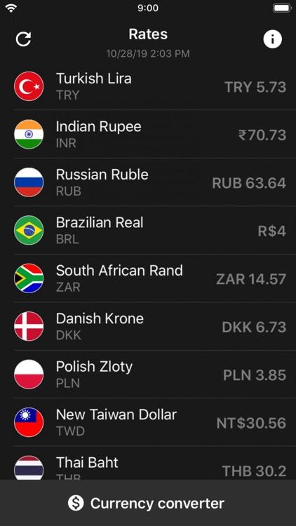 Exchange rates dollar USD rate