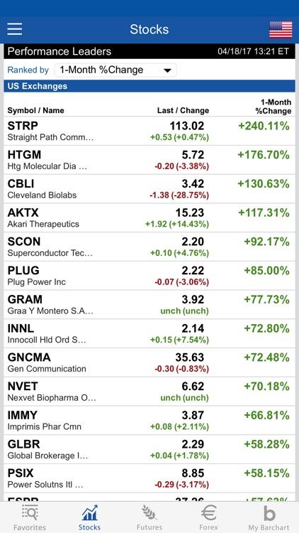 Barchart Stocks & Futures screenshot-4
