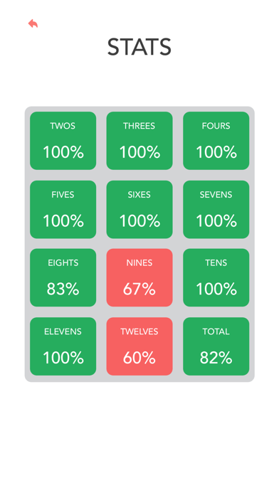 Multiplication: Times Tables wiki review and how to guide