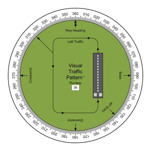 Visual Traffic Pattern