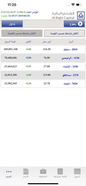 Al Rajhi Tadawul Mobile On The App Store
