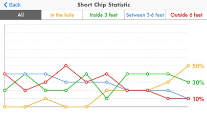 Golf Pro Short Game app image
