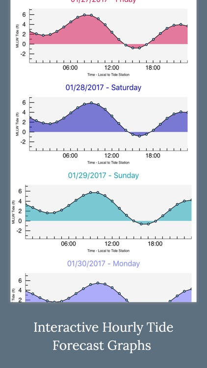 High Tide - Charts and Graphs