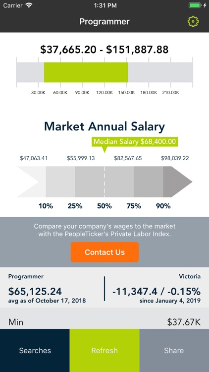 PeopleTicker - Salary Rates