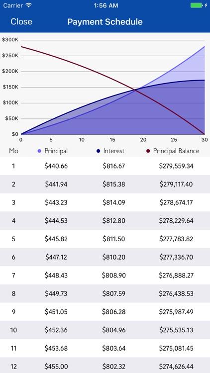Real Mortgage Calculator and Compare
