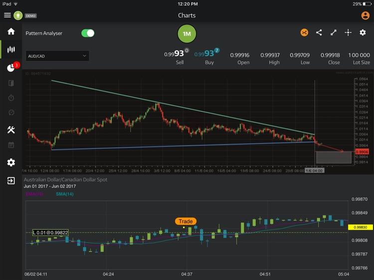 ThinkTrader for iPad