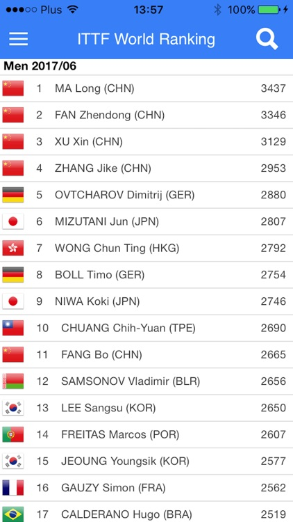 Table Tennis World Ranking By Michal Ulewicz