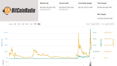 Bitcoin Price Marketwatch Screenshots