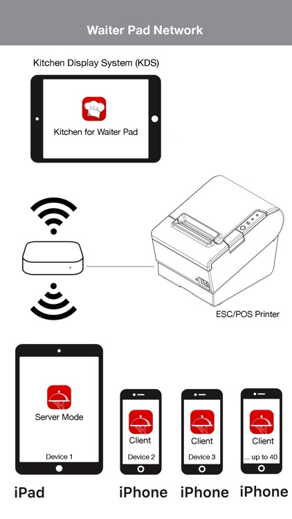 Restaurant POS System - Waiter screenshot-7