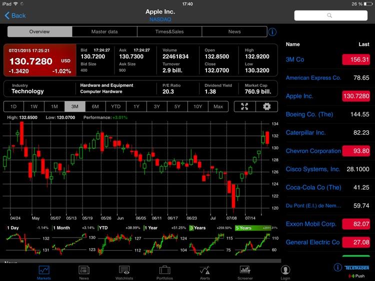 StockMarkets for iPad