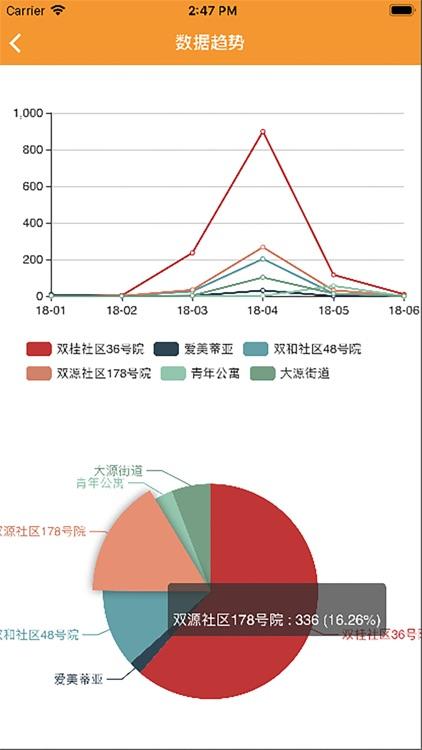 懒人窝数据分析 screenshot-4