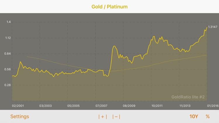 GoldRatioLite