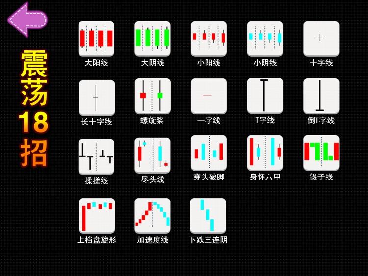 K线形态宝典HD   全方位炒股学院 screenshot-4