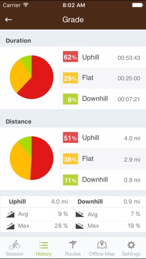 Runtastic Mountain Bike PRO Screenshot