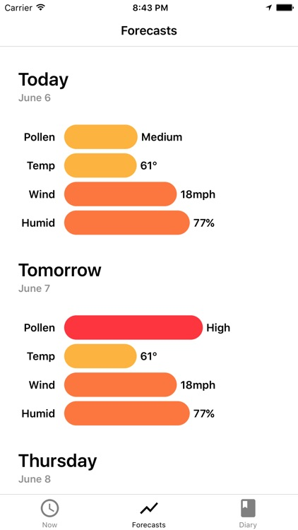 My Pollen Forecast Pro screenshot-2
