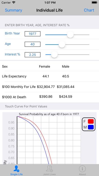 Survival Odds