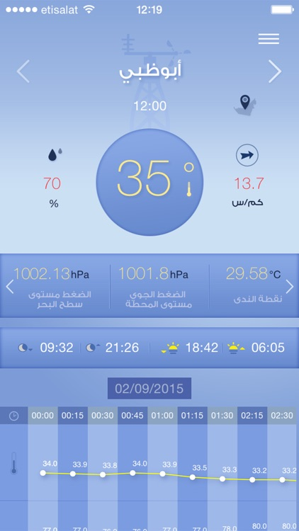 Weather UAE