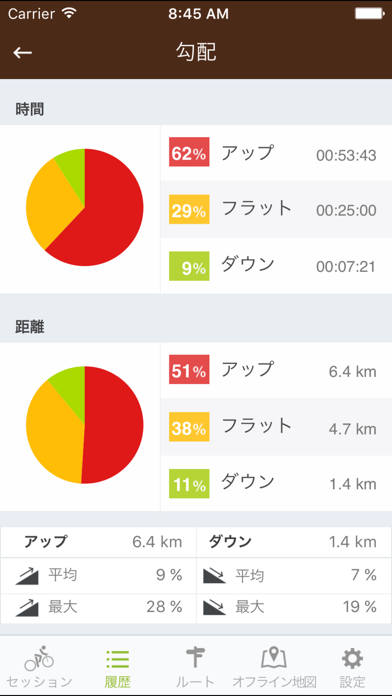 Runtastic マウンテンバイク記録サ... screenshot1