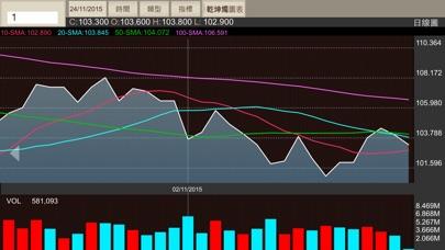 高富金融交易平台屏幕截圖4