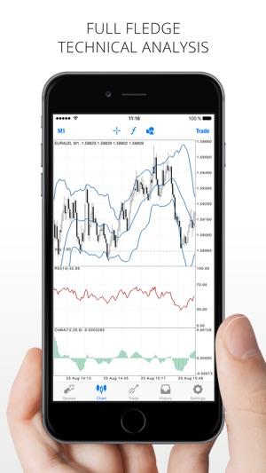 Iphone forex indicator