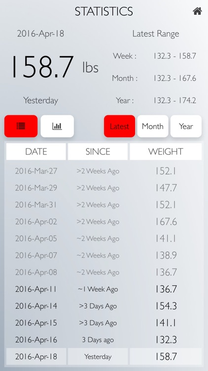 Weigh Yourself: Daily Weight Tracker Full Version