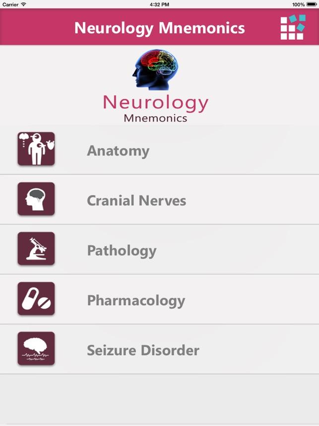 Neurology Mnemonics – Anatomy, Cranial Nerves, Pathology ...