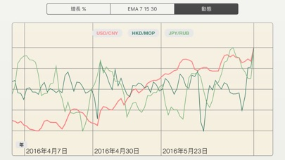 FX Diff - 直觀比較外匯貨幣對: 比特币, 以太坊, 加密貨幣屏幕截圖4
