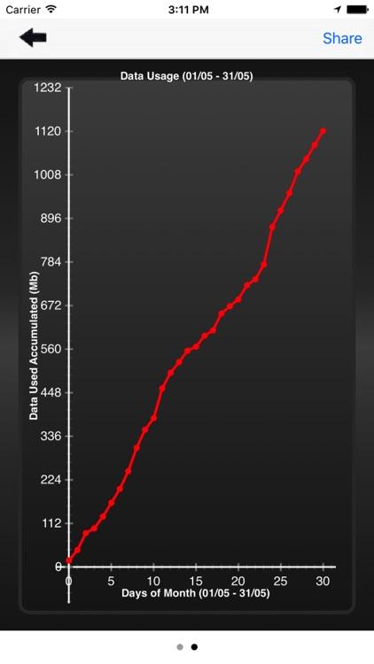 Data Tracking - Monitor data in Real Time screenshot-3