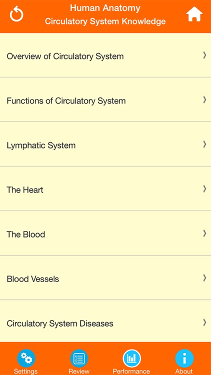Human Anatomy : Circulatory System