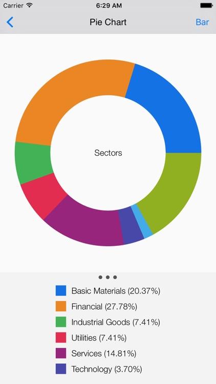 Fibonacci Stock Chart - trading signal in stocks screenshot-4