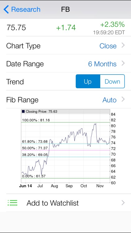 Fibonacci Stock Chart : Pro Fibonacci Retracement Chart with Real Time Quote and Unlimited Watch-list