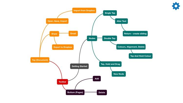 Fluent Mind Map