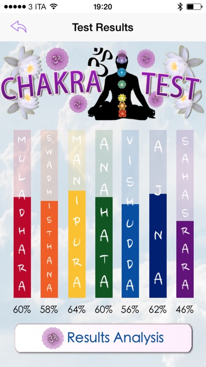 Chakra Test - discover the state of your chakras, harmonize the energy of your unbalanced chakras screenshot-3
