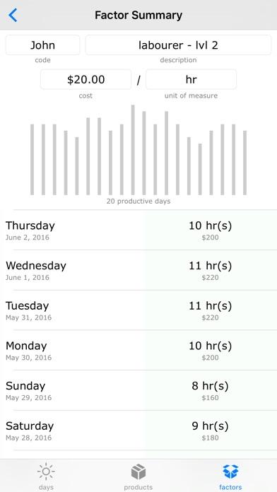 Productivity Calculator - Compare Daily Profit-2