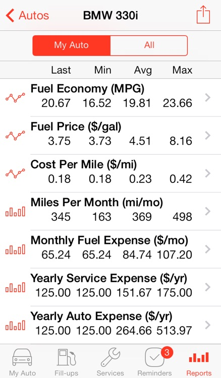 Auto Care - Car Maintenance Service and Gas Log screenshot-3
