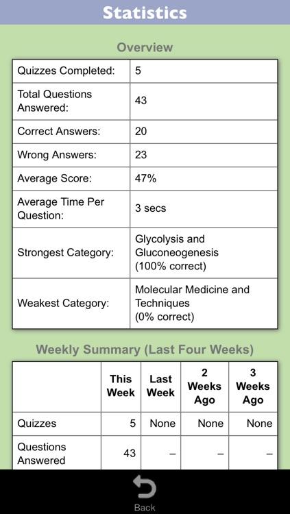 Biochemistry Lippincott's Illustrated Q&A Review screenshot-3