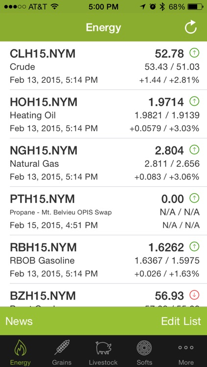 iFutures - Mobile Commodities Tracking screenshot-0
