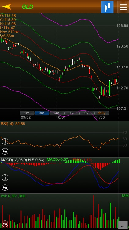 StockCharts pro (indicators & watch list)