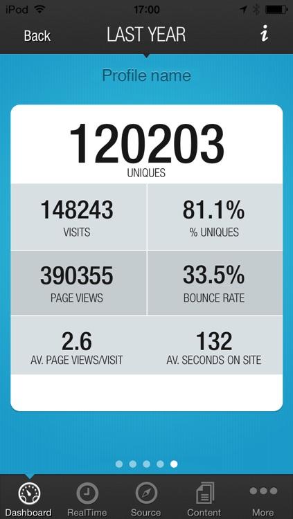 Fast Analytics for Google Analytics™