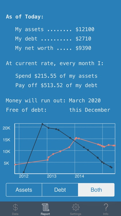 Personal Finance: Bird's Eye View