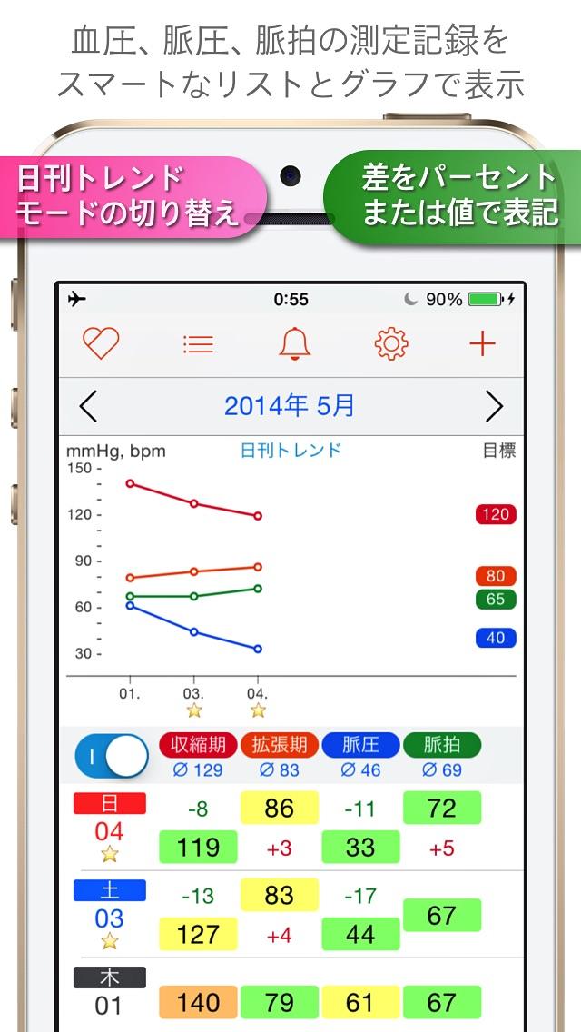血圧手帳 - Blood Pressure... screenshot1