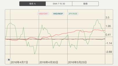 FX Diff - 直觀比較外匯貨幣對: 比特币, 以太坊, 加密貨幣屏幕截圖2