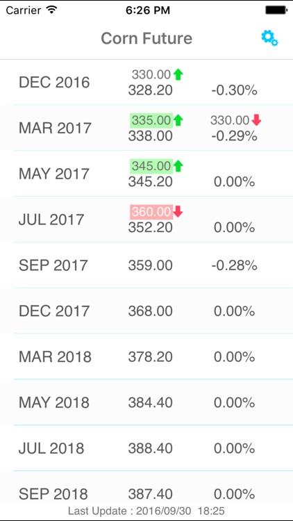 Corn Futures Price Alert