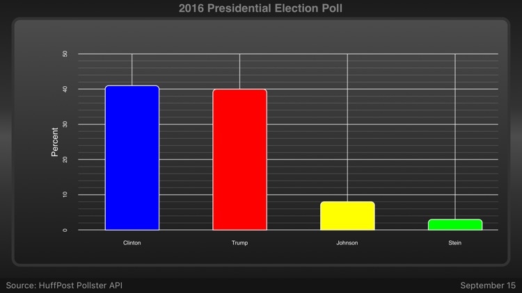 Election Pulse