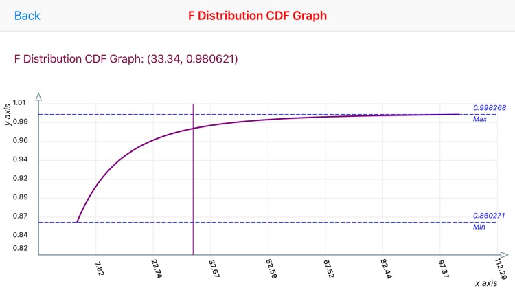 F-Distribution Function Calculator