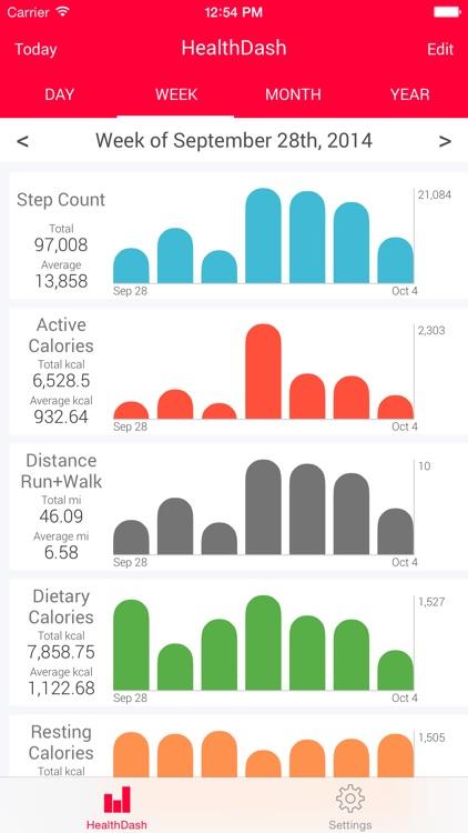 HealthDash for Health App - Activity Dashboard