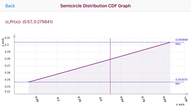 Semicircle Distribution