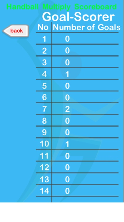 Handball Multiply Scoreboard