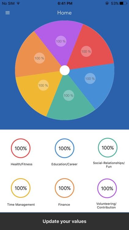 Student Wheel Of Life—SWOL