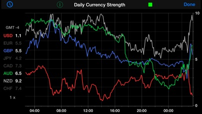 Screenshot for Forex Strength Meter in United States App Store